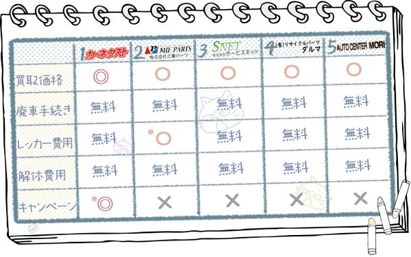 三重業者ランキングチャート2