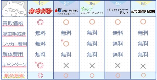 三重業者ランキングチャート3