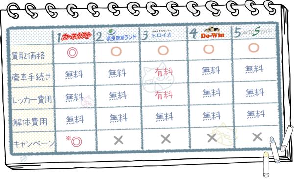 奈良業者ランキングチャート2