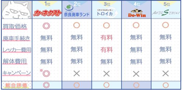 奈良業者ランキングチャート3