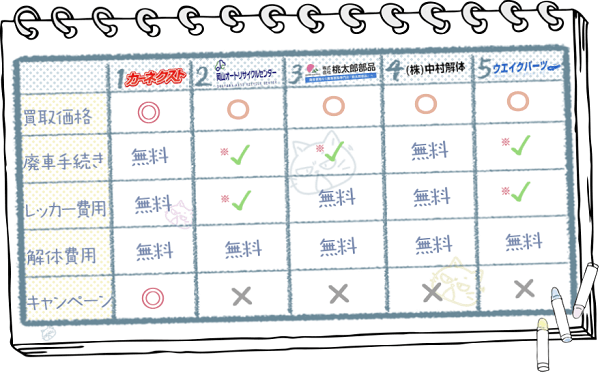 岡山業者ランキングチャート2