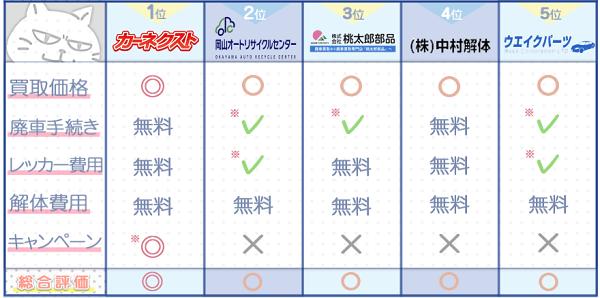 岡山業者ランキングチャート3