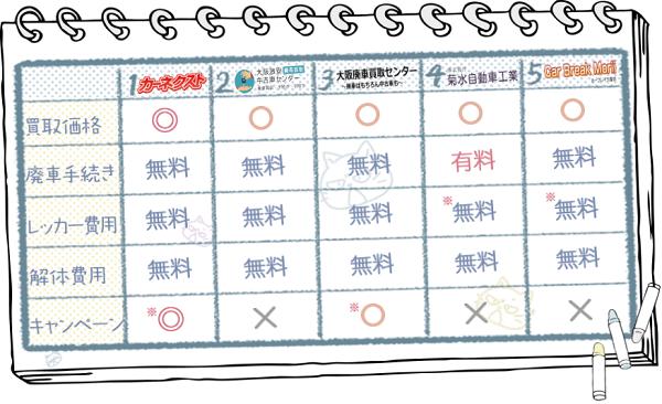 大阪業者ランキングチャート2