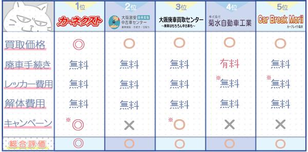 大阪業者ランキングチャート3