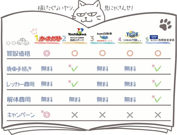 佐賀業者ランキングチャート1