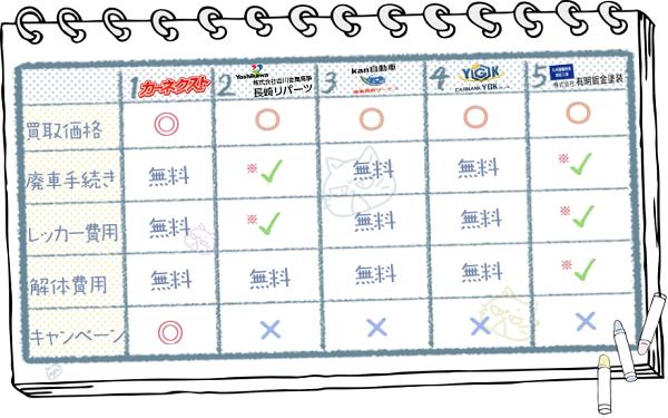 佐賀業者ランキングチャート2