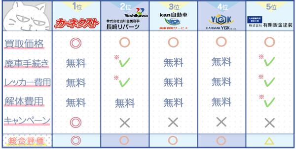 佐賀業者ランキングチャート3