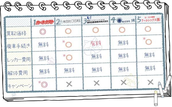 埼玉業者ランキングチャート2