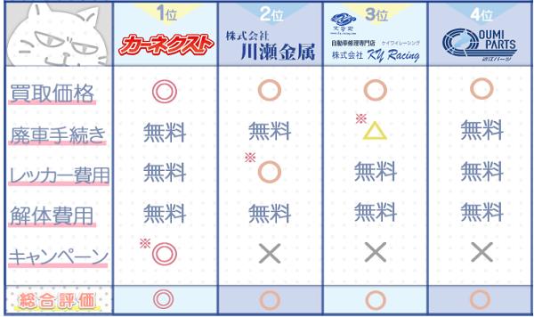 滋賀業者ランキングチャート3