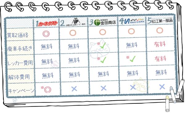島根業者ランキングチャート2