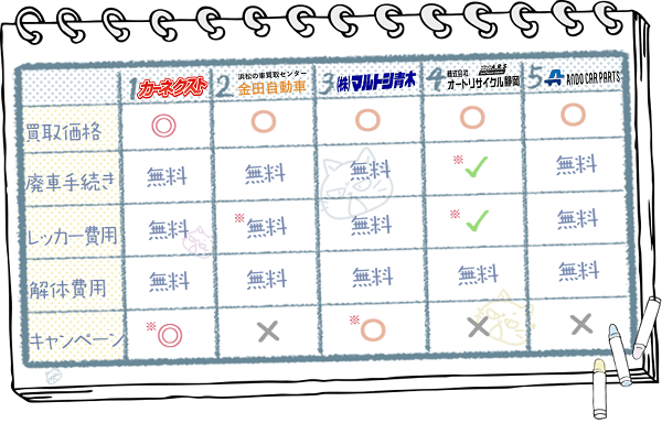 静岡業者ランキングチャート2