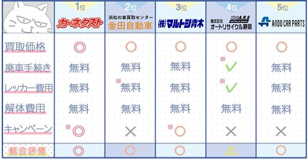 静岡業者ランキングチャート3