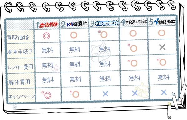 栃木業者ランキングチャート2