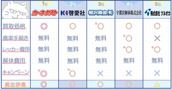 栃木業者ランキングチャート3