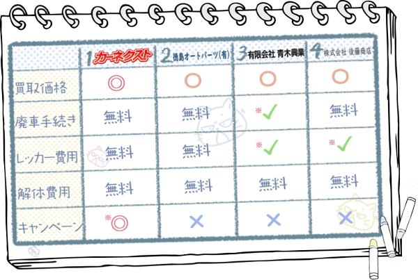 徳島業者ランキングチャート2