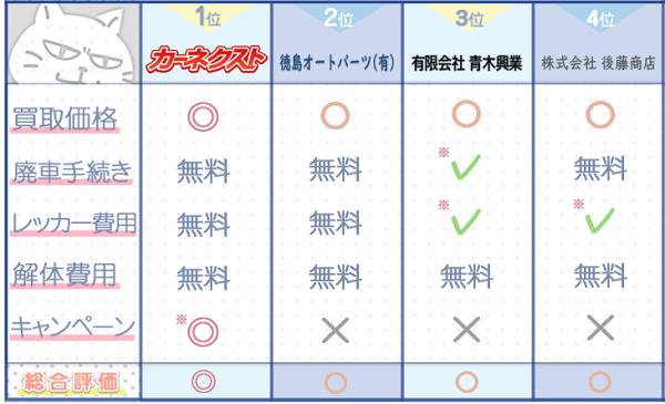 徳島業者ランキングチャート3