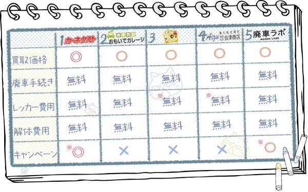 東京業者ランキングチャート2
