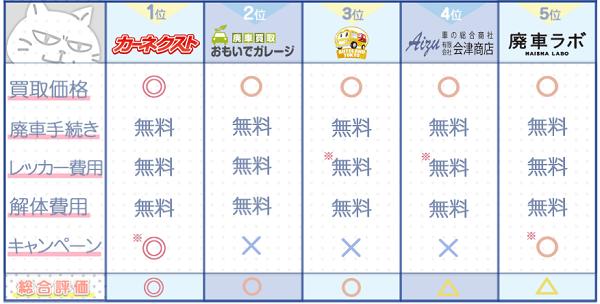東京業者ランキングチャート3