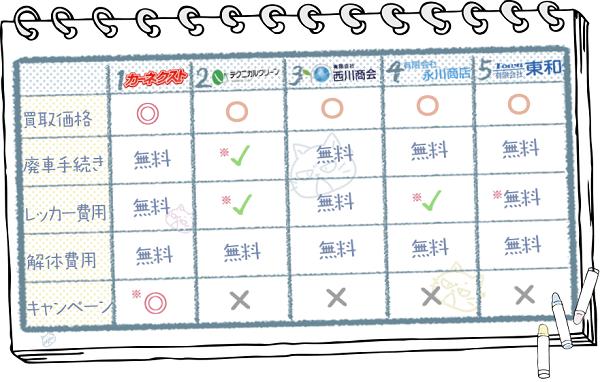 鳥取業者ランキングチャート2