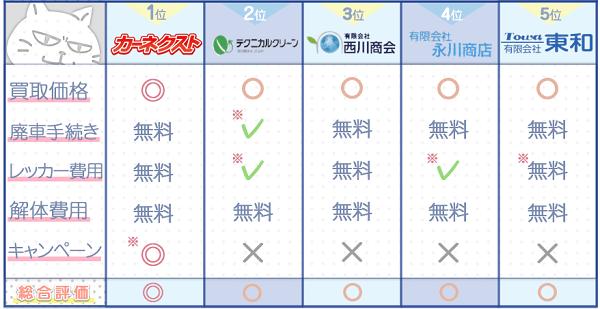 鳥取業者ランキングチャート3