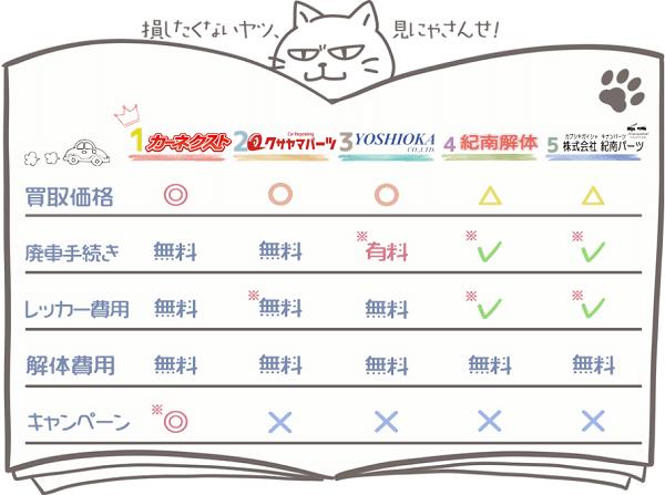 和歌山業者ランキングチャート1