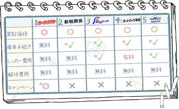 山口業者ランキングチャート2