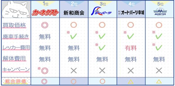山口業者ランキングチャート3