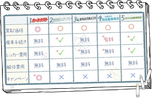 山梨業者ランキングチャート2