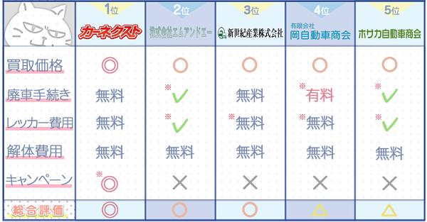 山梨業者ランキングチャート3