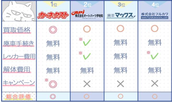 鹿児島業者ランキングチャート3