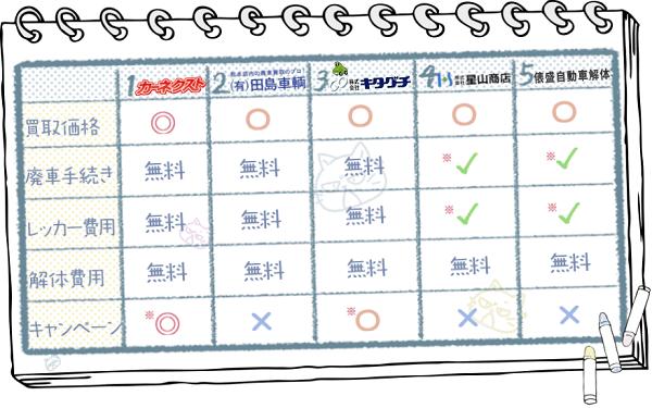 熊本業者ランキングチャート2