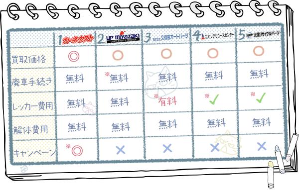 宮崎業者ランキングチャート2