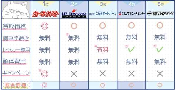 宮崎業者ランキングチャート3