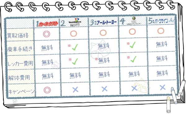 長崎業者ランキングチャート2