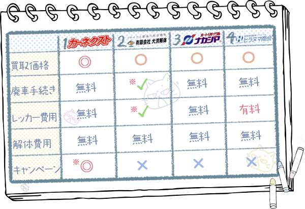 大分業者ランキングチャート2
