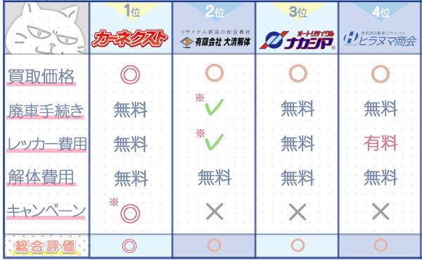 大分業者ランキングチャート3