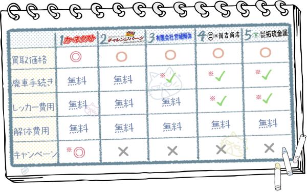 沖縄業者ランキングチャート2